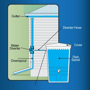 Barrel diverter rain Rain Barrel