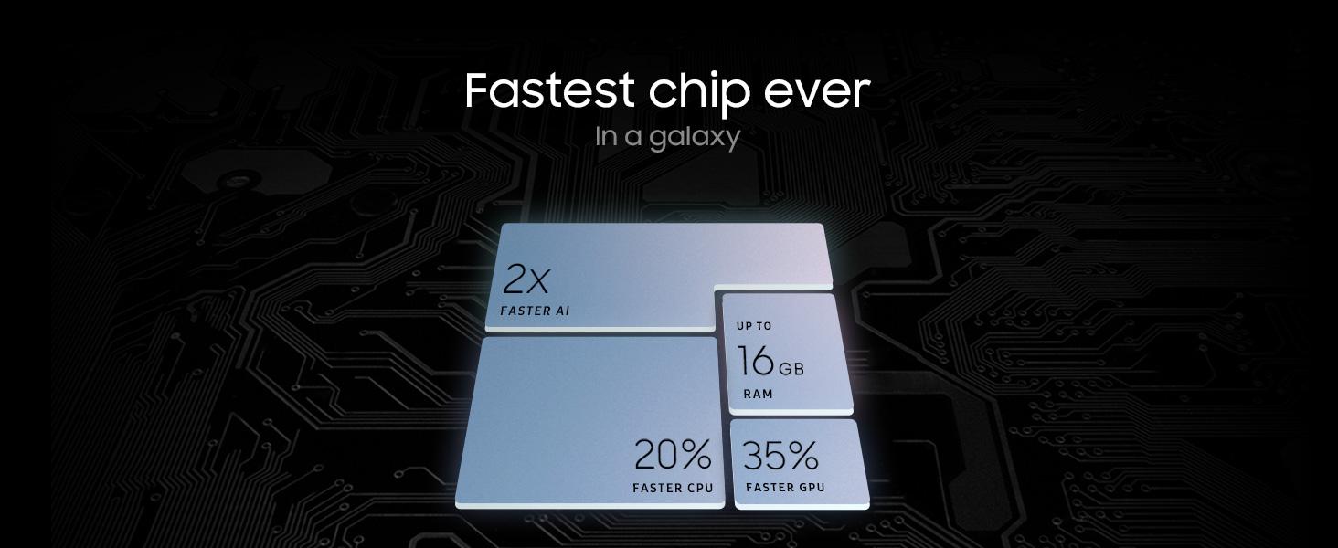 fastest chip