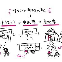 イベント 参加人数 トラフィック 申し込み率 参加率 公式 「コミュニティ」づくりの教科書