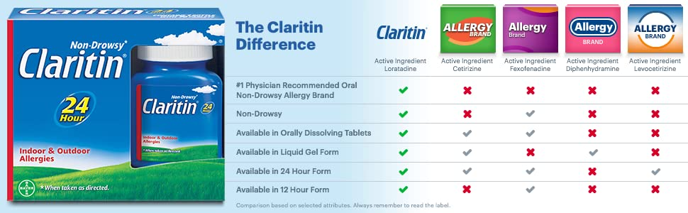 Clariton allergy compared to benadryl allergy xyzal allergy 24 hour allegra allergy zyrtec allergy