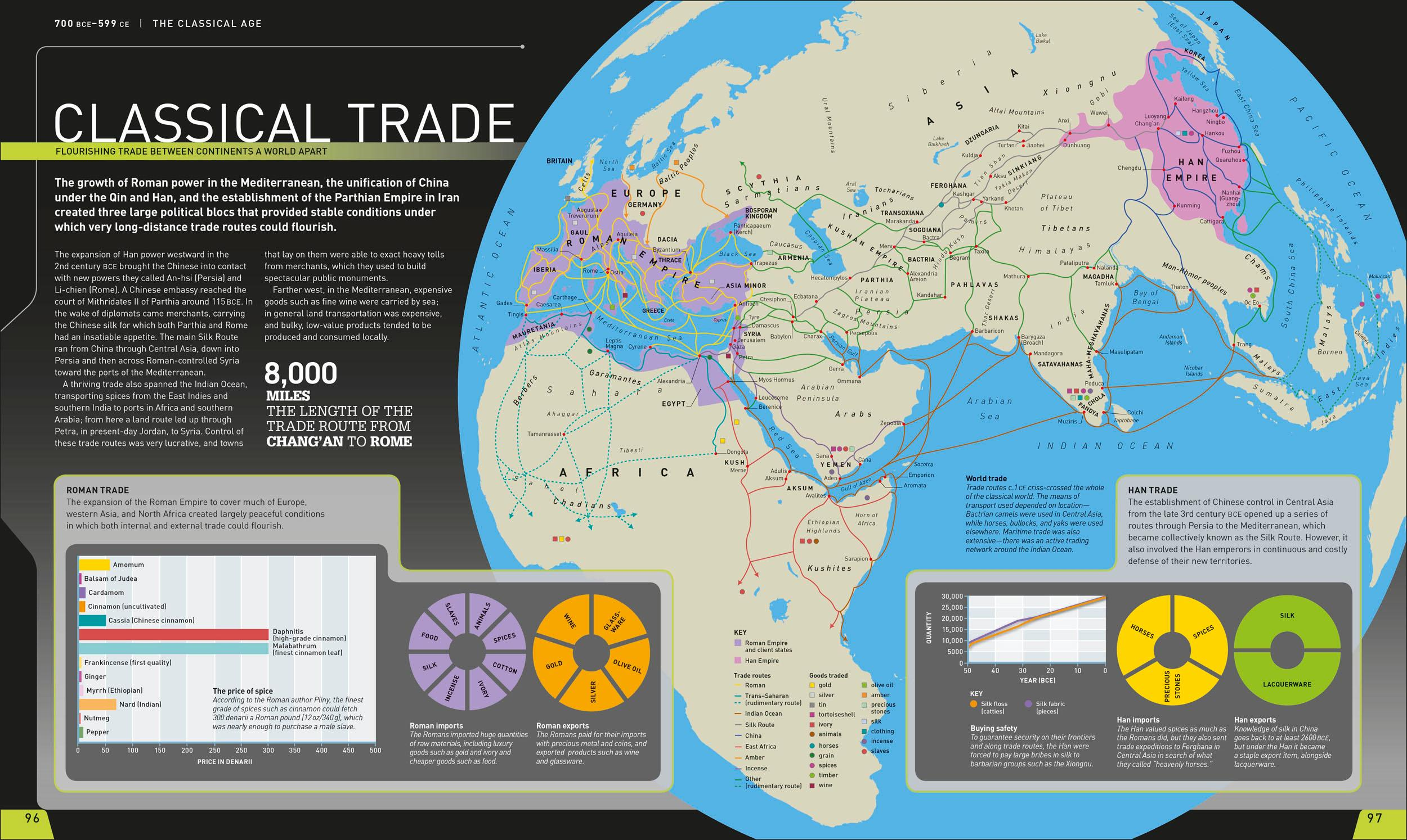 Timelines of History: The Ultimate Visual Guide to the