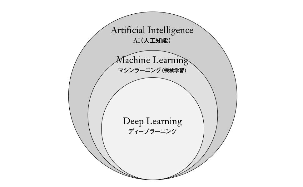 AI、マシンラーニング(機械学習)、ディープラーニングの関係