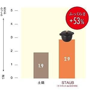土鍋炊き比べ調査グラフ