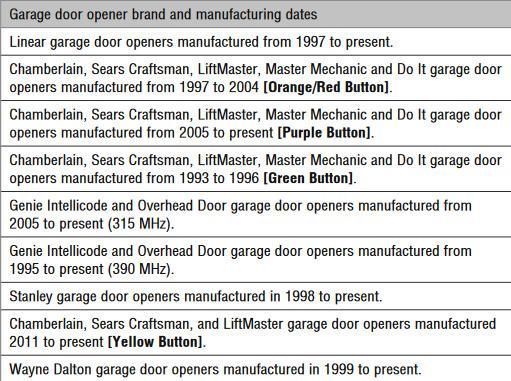 Chamberlain Klik2u Clicker Universal Garage Door Keypad