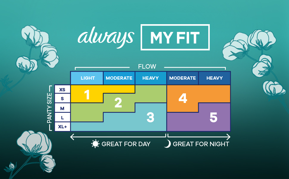 The Always MyFit chart uses both your panty size and your absorbency needs to find your perfect fit