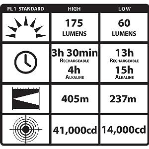 Streamlight 90545 Survivor LED Right Angle Flashlight, 6-3/4-Inch, Black -  175 Lumens