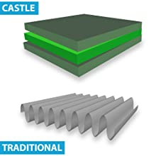 No Toil 1424M6 CASTLE MERV 6 14 x 24 x 1 One-Year HVAC Furnace Filter