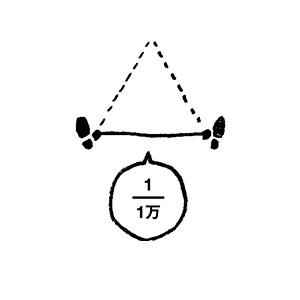 次に、もう1万時間(30代の5~10年)かけて「右足の軸(三角形の底辺)」を固める