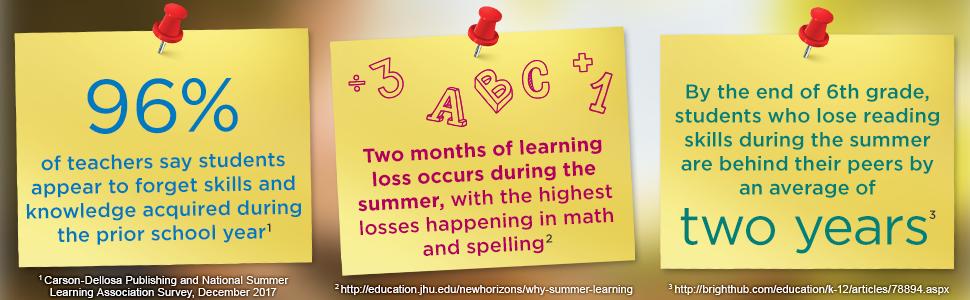 summer;summer learning;summer learning loss;workbook;home school;homeschool;math;language arts;cross