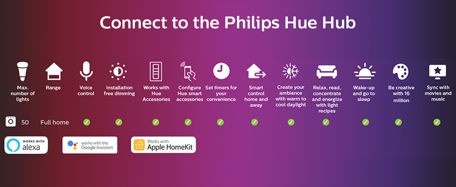 Philips:Hue:smart lighting;smart home;LED;lightstrip;millions of colors;white light;app controlled