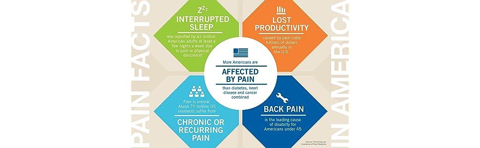 Pain Facts, Pain Relief, Naproxen Sodium