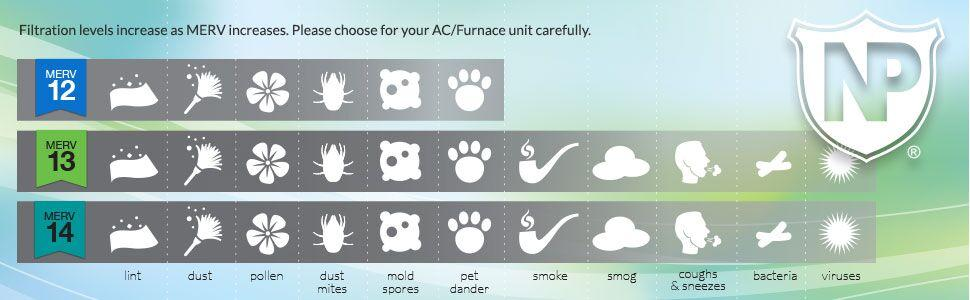 Air Filter Merv Rating Cats And Dogs