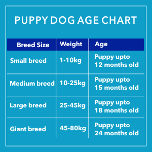 FEED AS PER WEIGHT, SIZE AND AGE