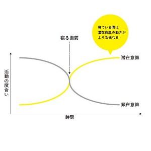 自己啓発 能力 コーチング 仕事術 マインド モチベーション 心理学