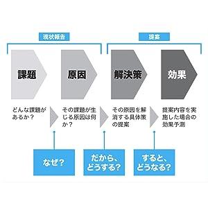 社内プレゼン 前田鎌利 スライド 構成