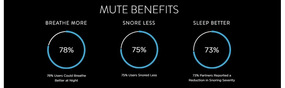 nose breathing; anti snore; breathe right extra; anti-snoring; snoring; snoring aids;