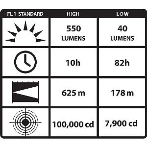 Streamlight Waypoint Alkaline Spotlight ANSI Chart