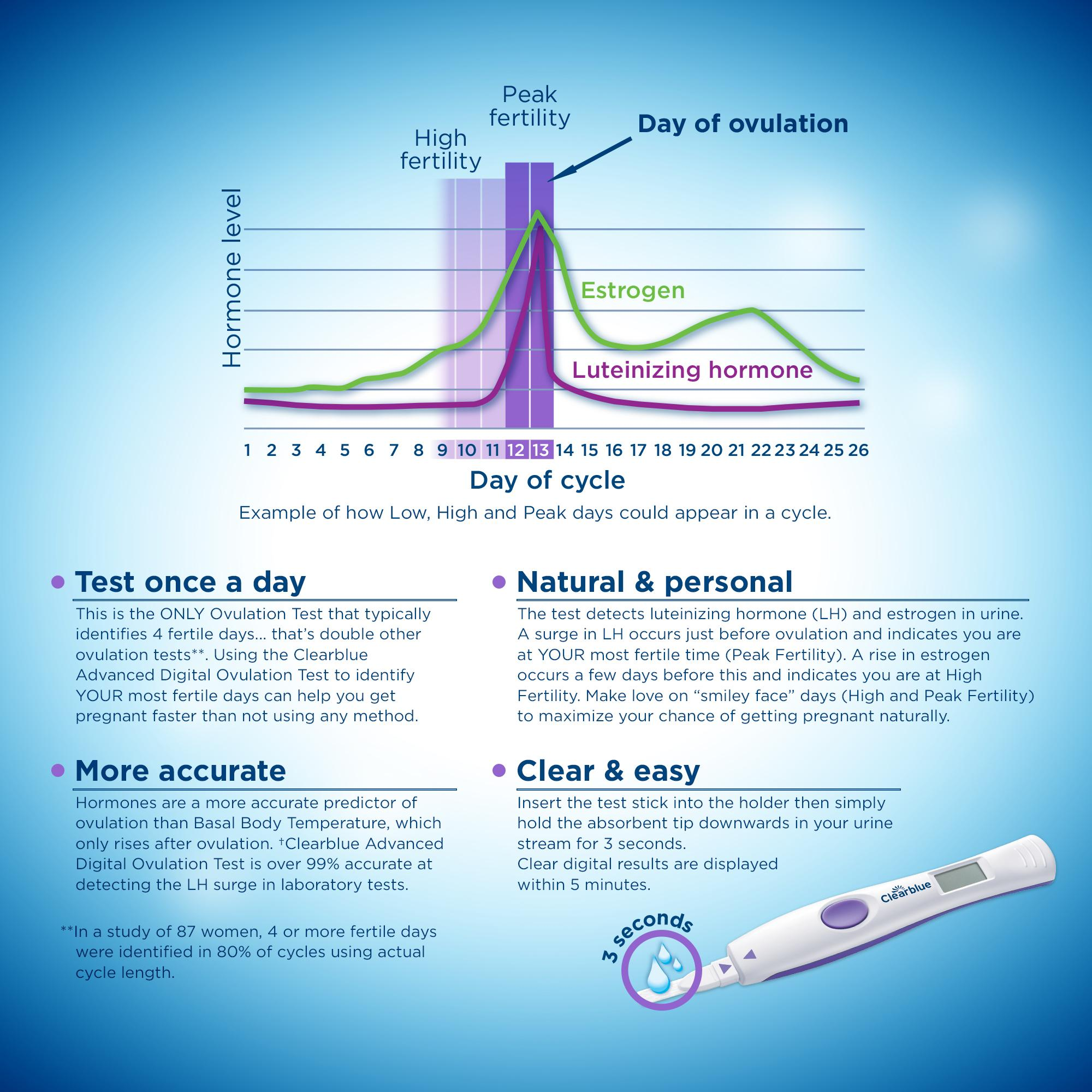 how to use clear blue advanced ovulation test