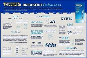 Differin Breakout Behaviors