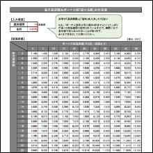 (4)毎月・ボーナス別「返せる額」の目安表(金利を入力)