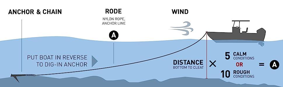 Seachoice, Anchor System