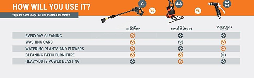 How will You use lithium battery high pressure cleaner