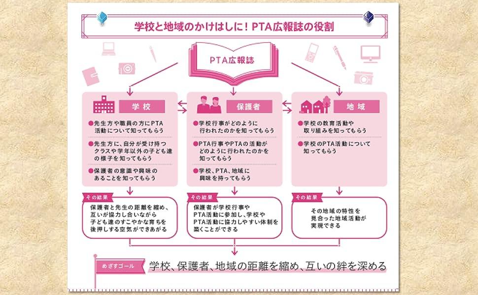 PTA.slide4