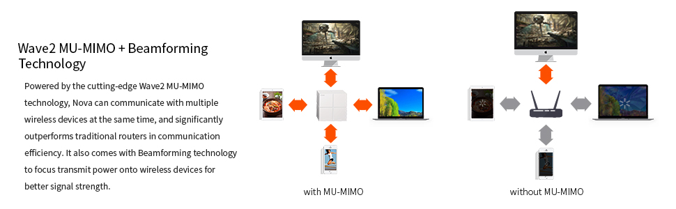 MU-MIMO Technology Beamforming for Whole Home Wi-Fi Coverage