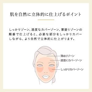 使用する際のコツを示した説明文、女性の顔のイラスト