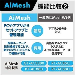 Ai Mesh機能比較