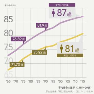 平均寿命の推移(1965〜2015)