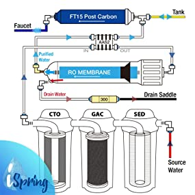 view larger - Reverse Osmosis Water Filter