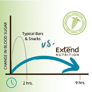 Clinically Proven* Blood Sugar Control