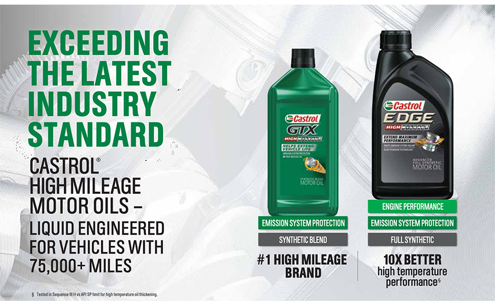 EXCEEDING THE LATEST INDUSTRY STANDARD WITH PREMIUM CASTROL MOTOR OILS