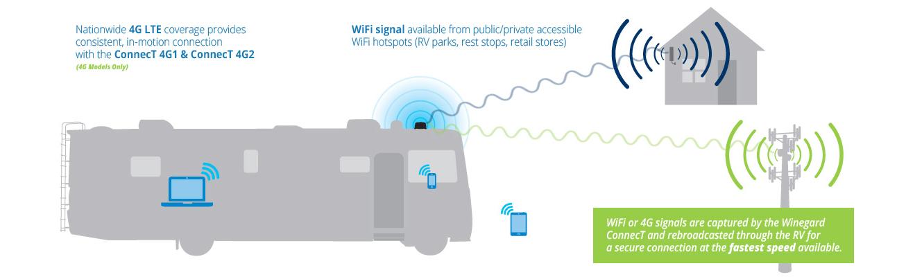 Winegard Wf2 335 Connect Wifi Extender 2 0 Amazon Ca