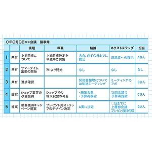 最高品質 会議術 前田鎌利 議事録