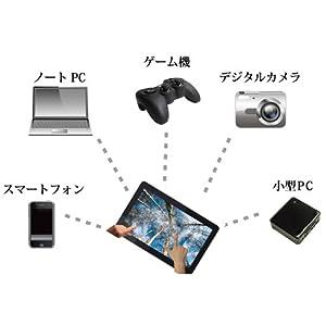 HDMI/Mini DisplayPort/VGA入力対応