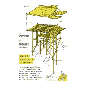 もちろん、建築の解説はとっても分かりやすく!