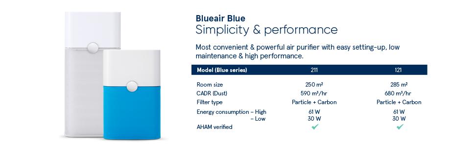 Blueair Blue Pure 211 250 sq.mtrs Air Purifier