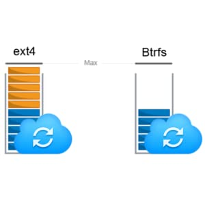 Btrfs: Eficacia de almacenamiento de próxima generación