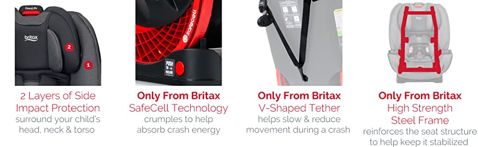 Britax One4Life Features