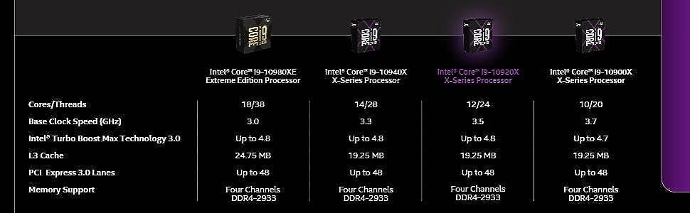 Intel Core i9-10920X X-Series Desktop Processor