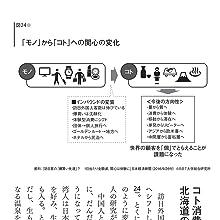 (図24)「モノ」から「コト」への関心の変化