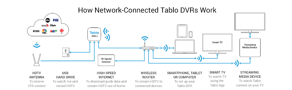 Tablo Network Connected OTA DVRs Connect to your WiFi Router to stream OTA TV to all your screens.