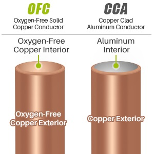 GearIT 14AWG Oxygen Free Copper OFC Speaker Cable