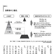 (図29)消費の二極化