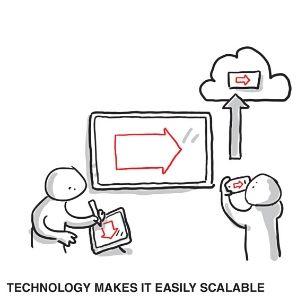 visual collaboration, visual thinking