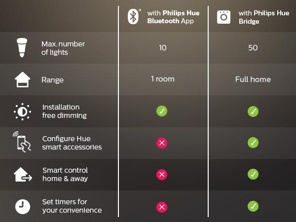 Philips Hue Bridge vs Bluetooth