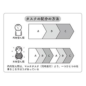 内向型特徴2