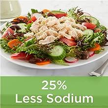 25% less sodium